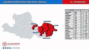 Her İlçe Korona Haritasındaki Yerini, Kendi Oluşturuyor!...