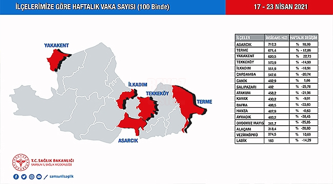 Samsun'un Covid 19 Haritası!...